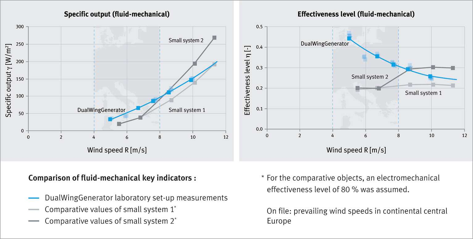 Amazing result: ultimate effectiveness level at low wind speeds, as prevail in Central Europe.
