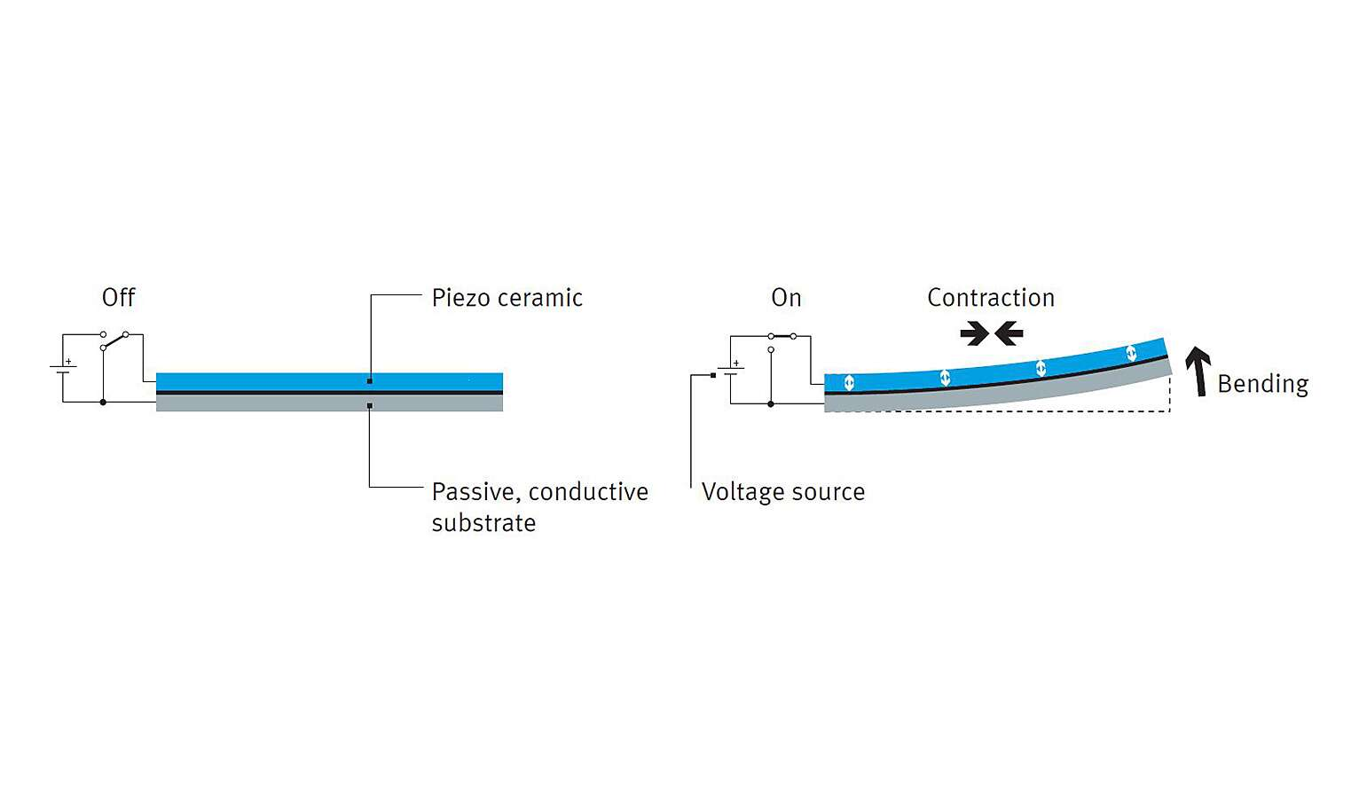 How a piezo valve works