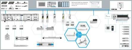Electric Automation Connectivity