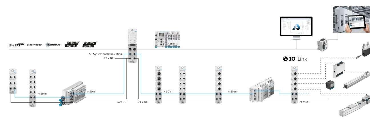 Decentraal remote-I/O-systeem CPX-AP-I