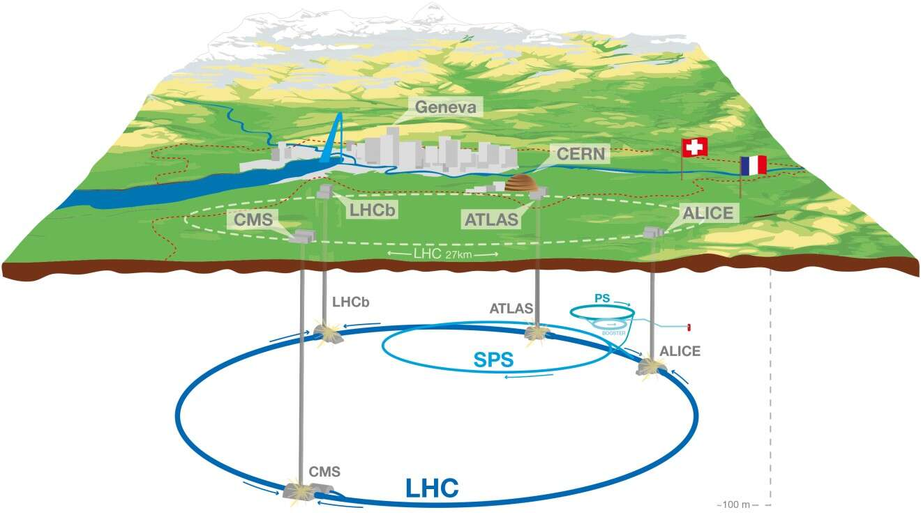 The LHC particle accelerator is located close to the border between France and Switzerland and lies at a depth of around 100 metres.