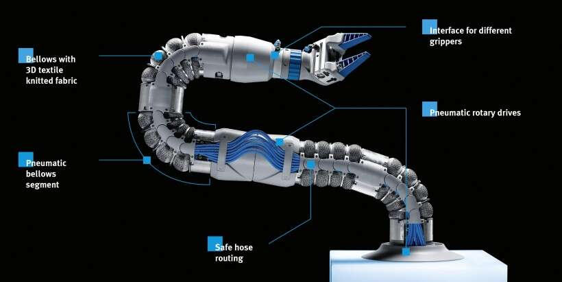 Largest available version: the BionicSoftArm with seven pneumatic actuators and just as many degrees of freedom