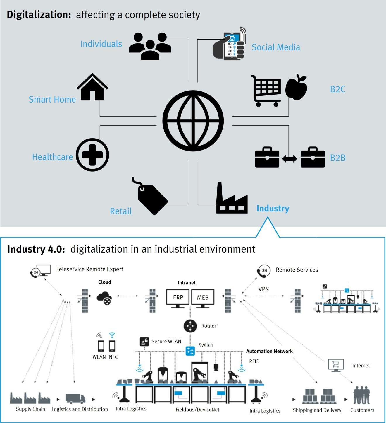 Core elements of digitalisation and Industry 4.0
