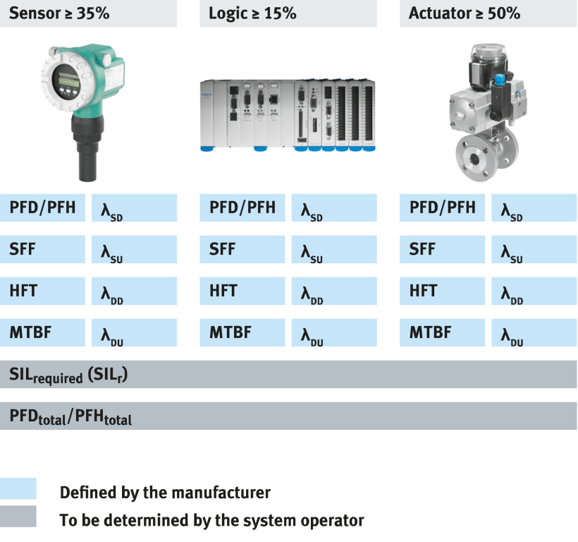 SIL safety integrated system