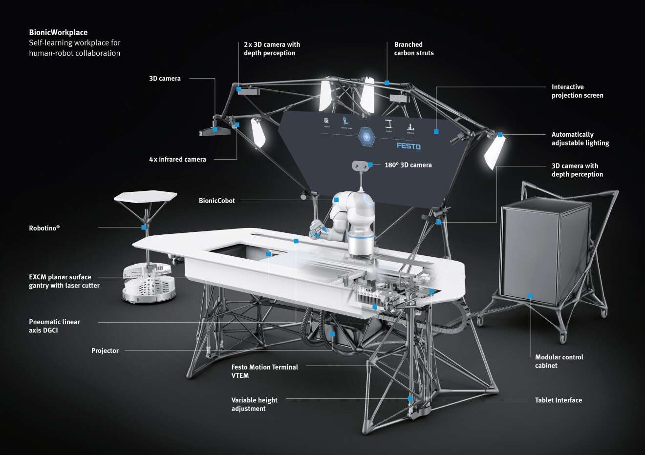 Festo BionicWorkplace: autonomously learning workstation for human-robot collaboration