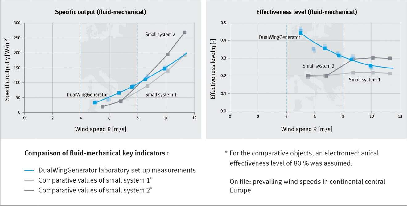 DualWingGenerator: highest efficiency at low wind speeds as prevailing in Central Europe