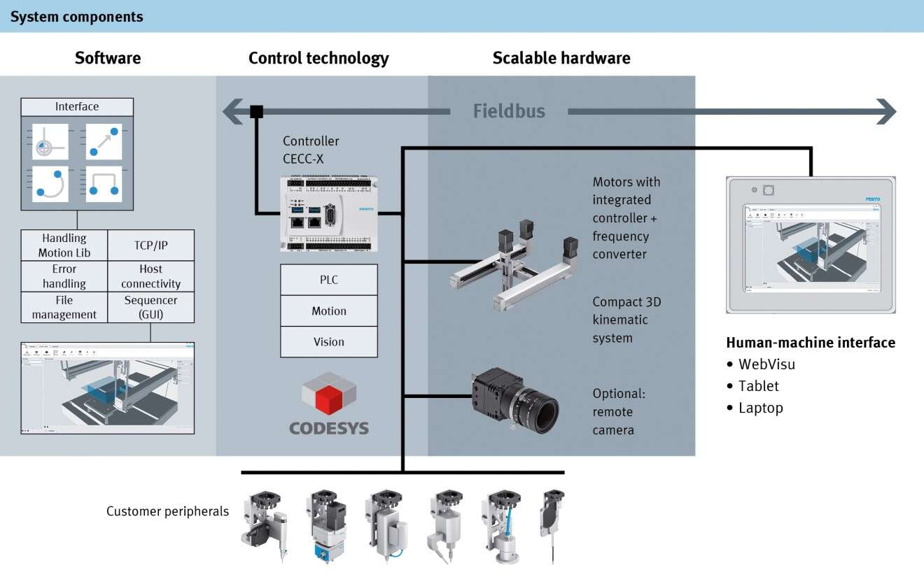 bdtronic components for handling system