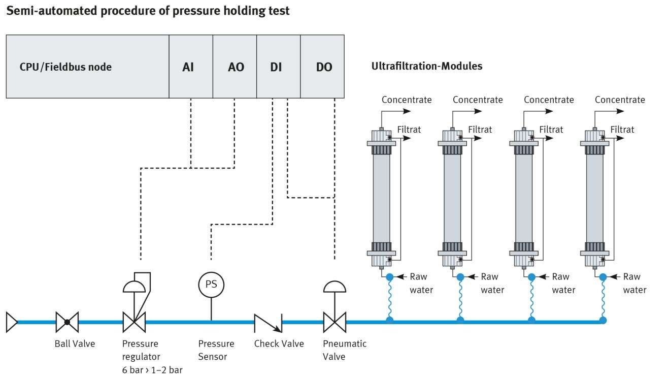 Semi-automated process for pressure retention testing
