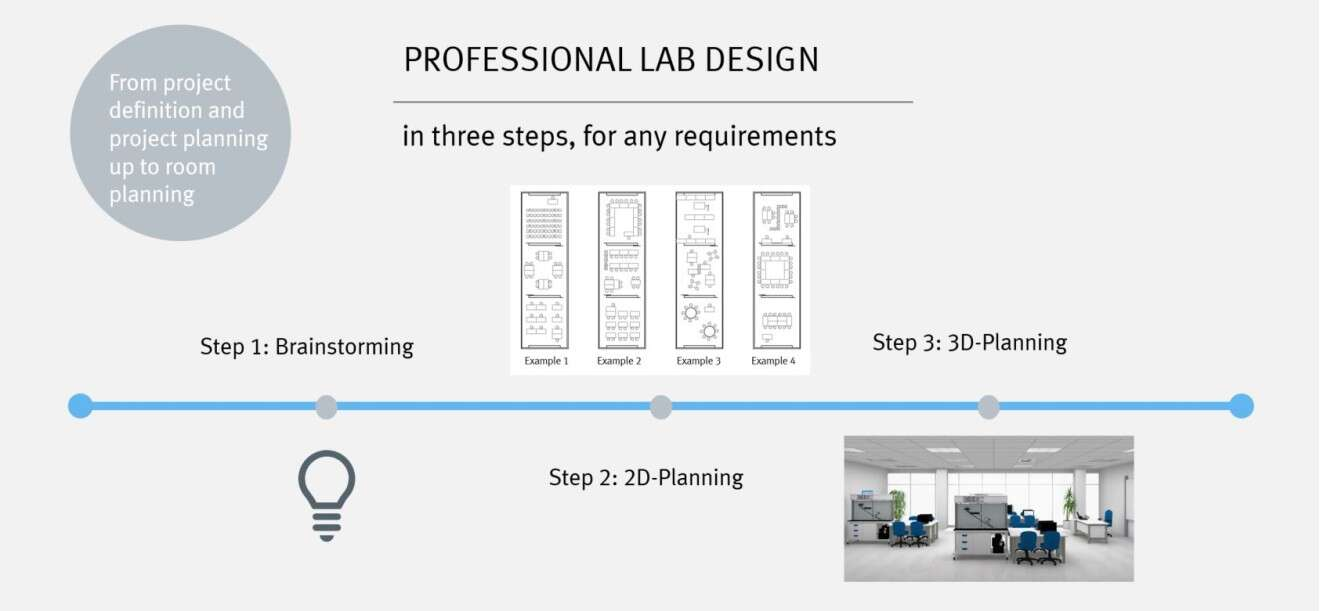 Professional laboratory design