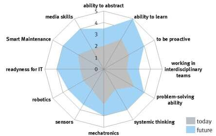 Skills management for digital transformation