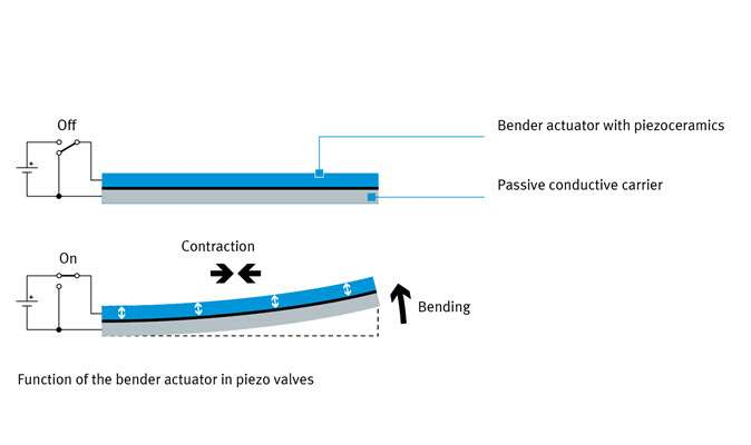 Function of the bender actuator in piezo valves