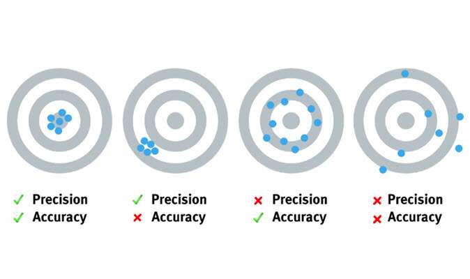 Difference between precision and accuracy