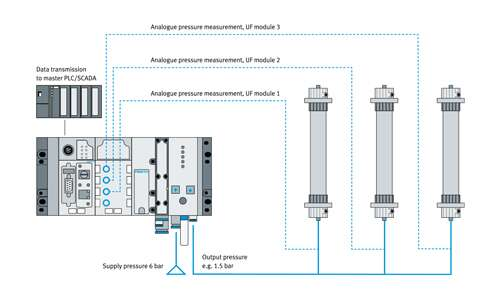 Fully automated solution for pressure retention testing