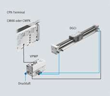 Linear motion with the rodless drive DGCI from Festo