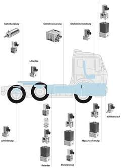 Mobile pneumatics from Festo